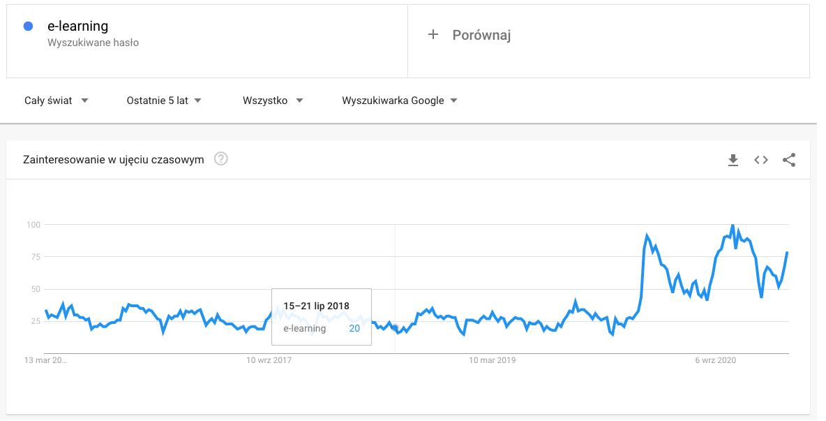 e-learning google trends